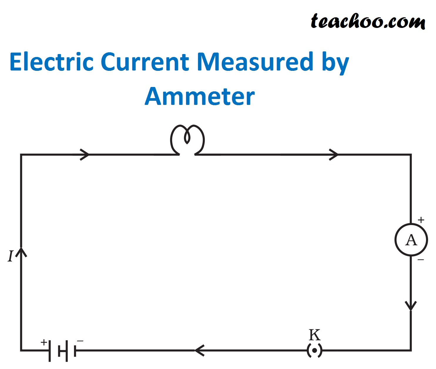 Electric Current Measured by Ammeter.jpg