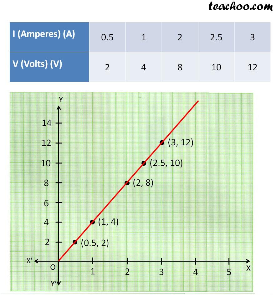 Graph volt and ameres Q 2 - teachoo.jpg