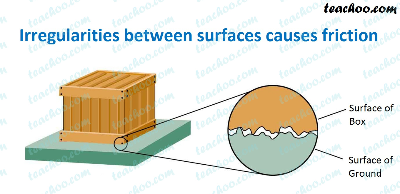 irregularities-in-surfaces-causes-friction.jpg