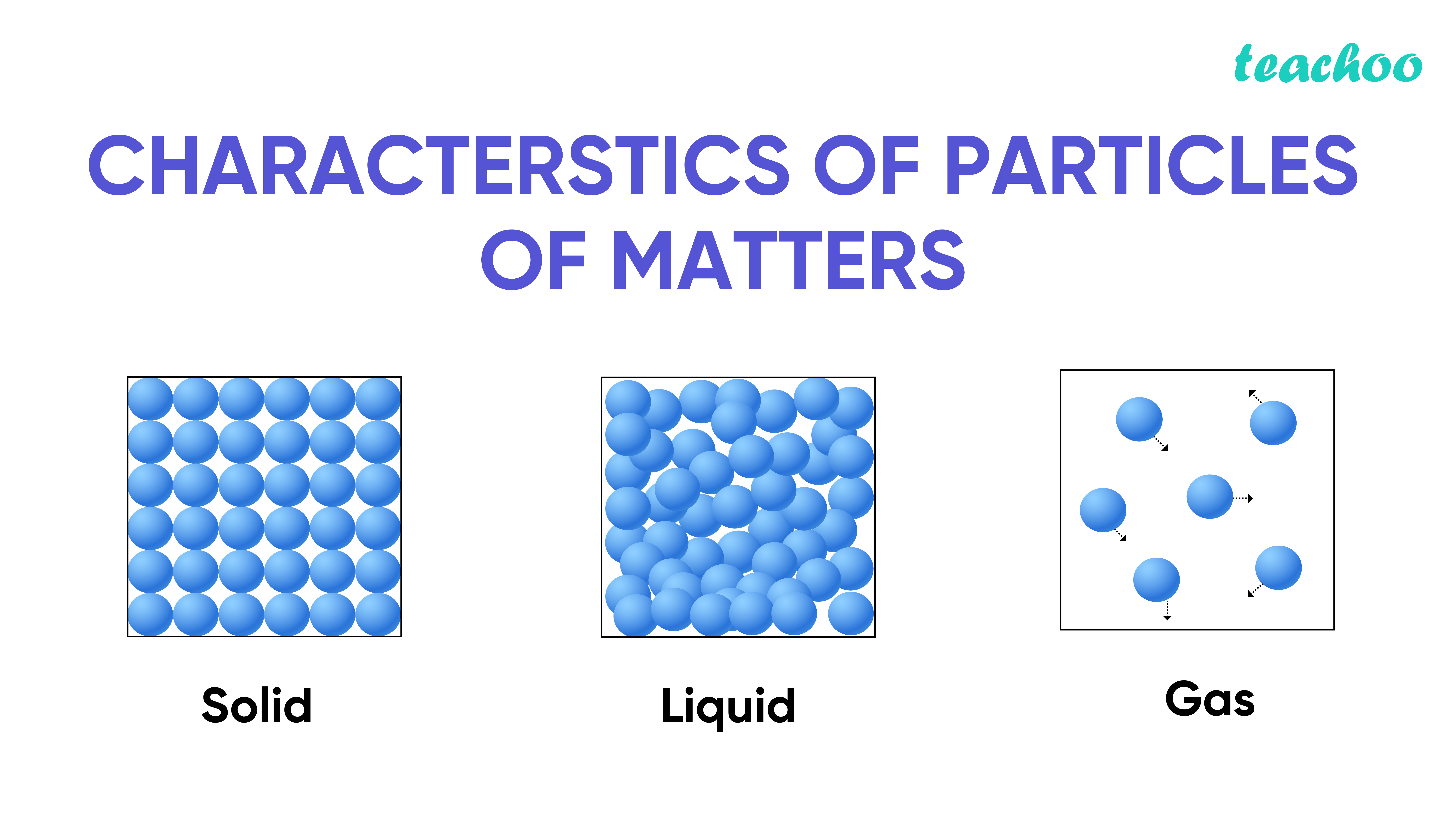 What are the characteristics of the particles of matter-Teachoo-01.jpg
