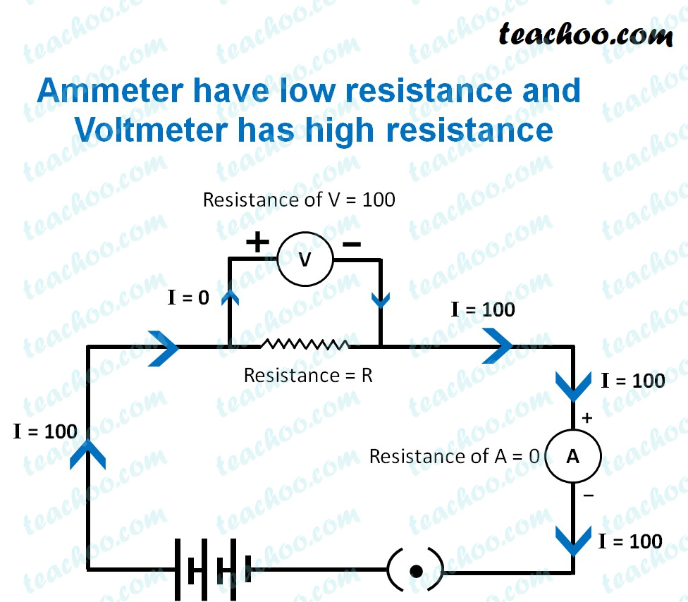 ammeter-have-low-resistance-and-voltmeter-has-high-resistance-teachoo.jpg