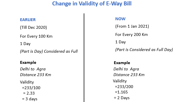 changes in validity of eway bill.png