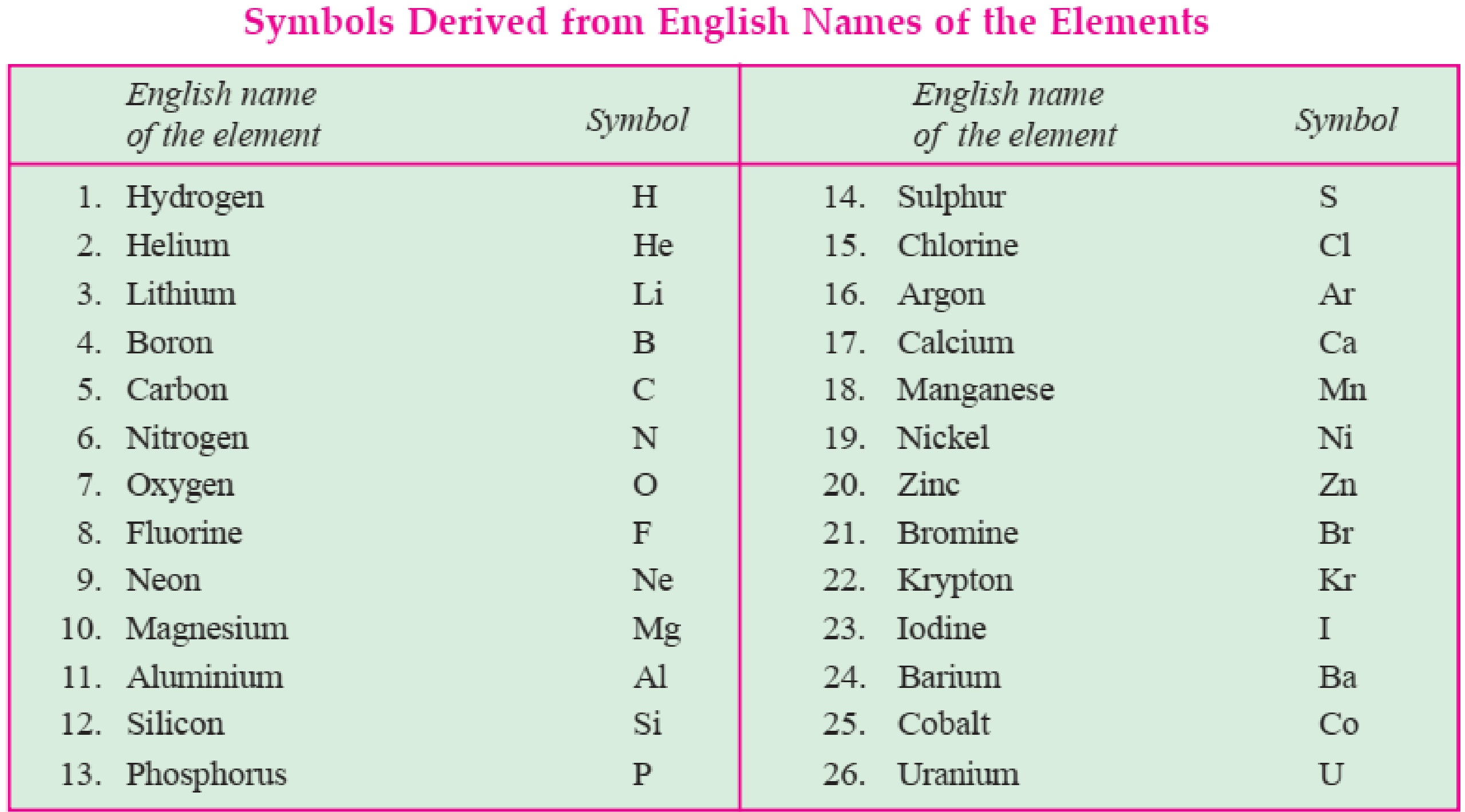 Symbols derived from english names of the elements-Teachoo.jpg