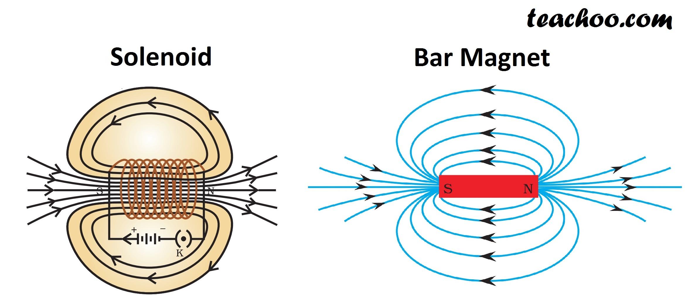 Solenoid and Bar Magnet Similarity - Teachoo.jpg