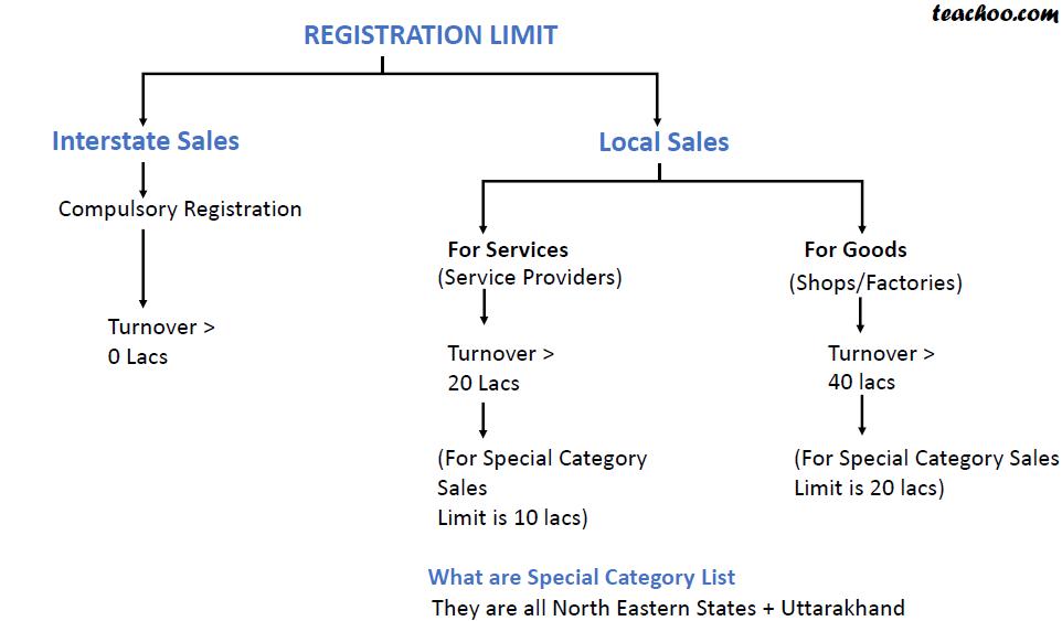 Registration Limit.png