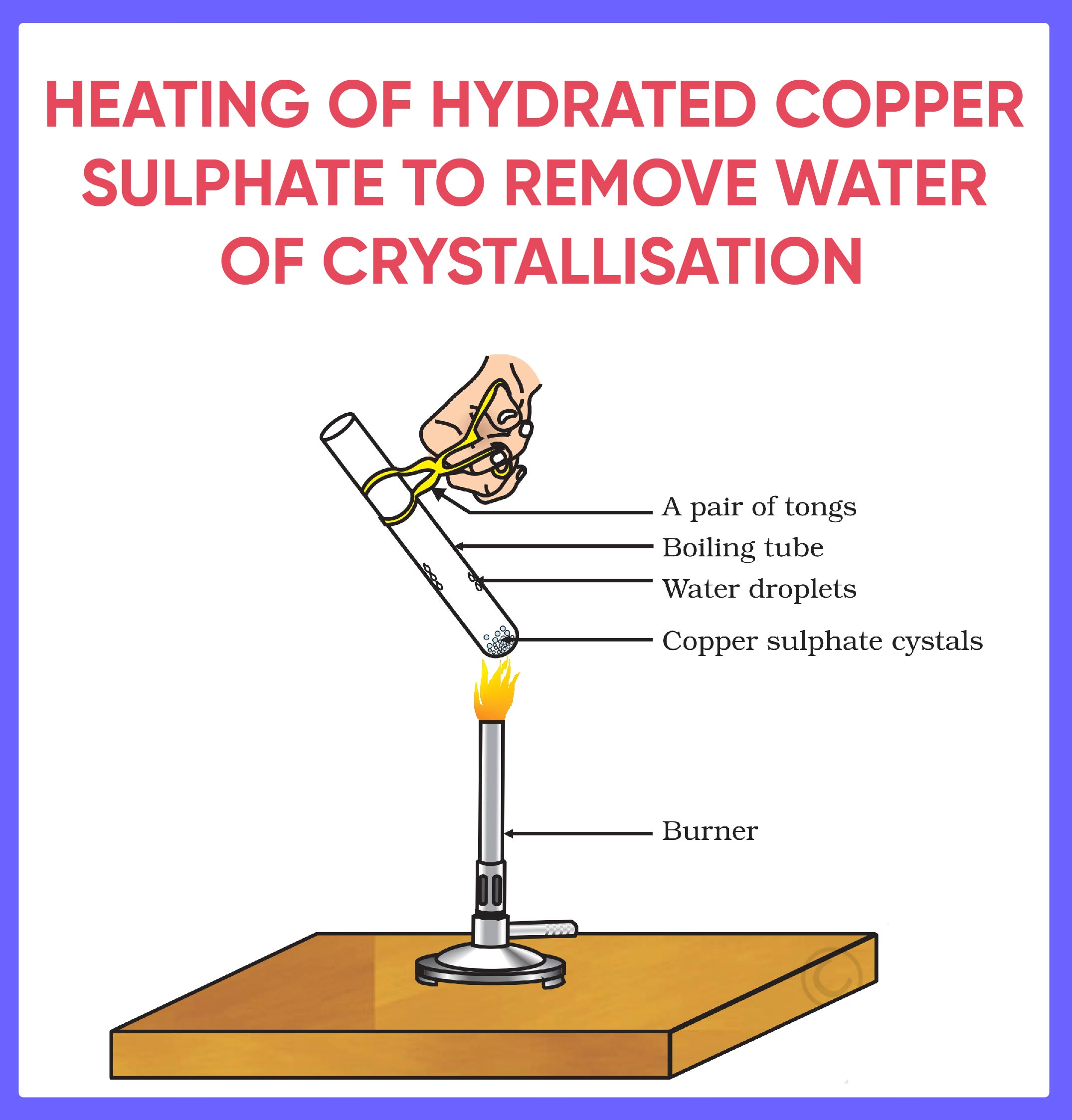 Heating of Hydrated Copper Sulphate to remove water of crystallisation.jpg