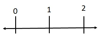Rational Number on line - 1.jpg