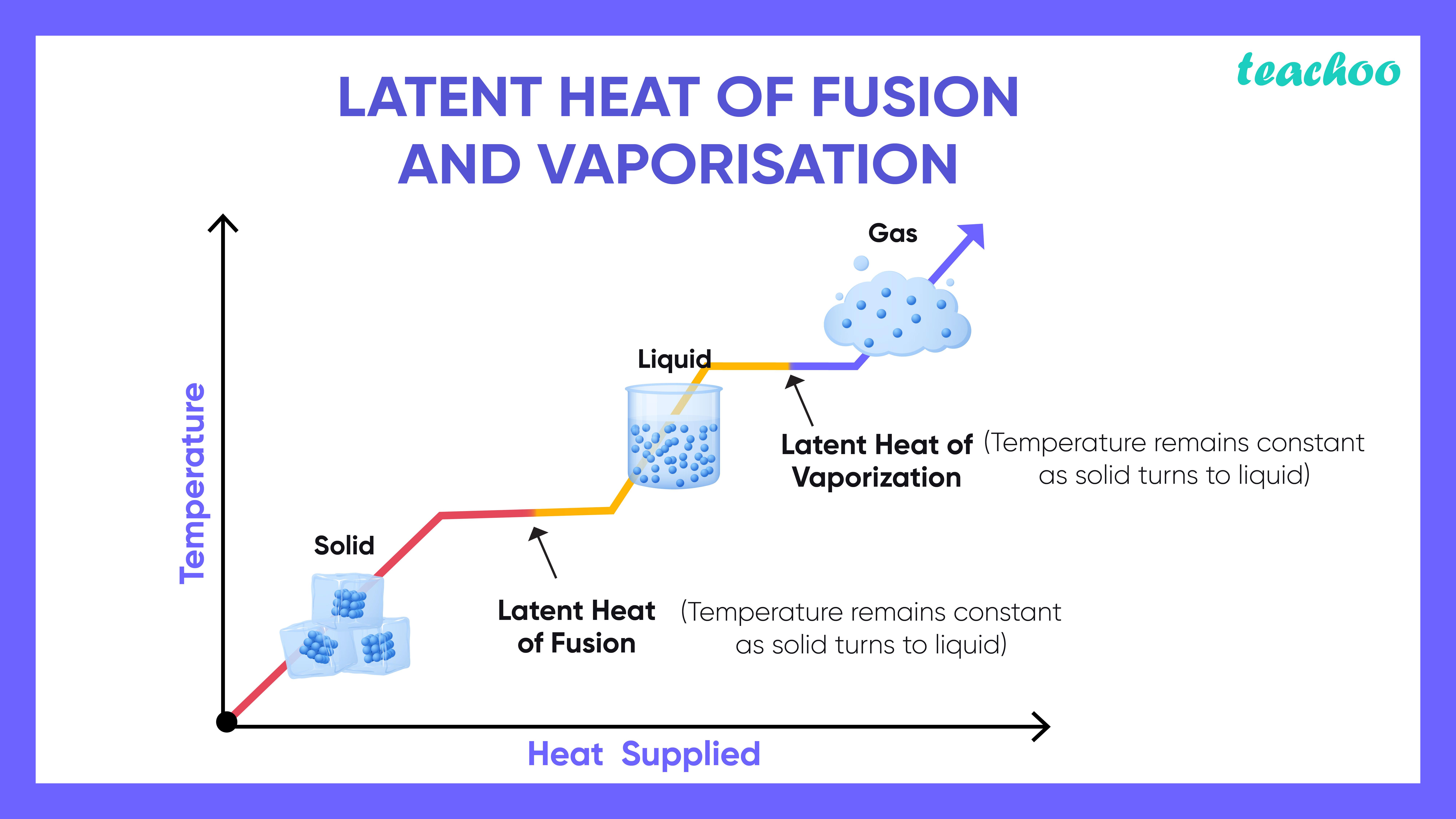 Latent Heat of fusion -Teachoo-01.jpg