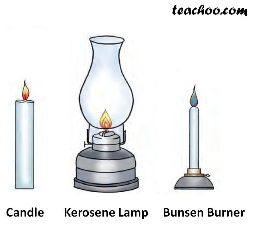 kerosene Lamp - bunsen Burner - candle - Teachoo.jpg