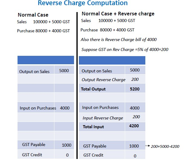 Reverse charge computation.jpg