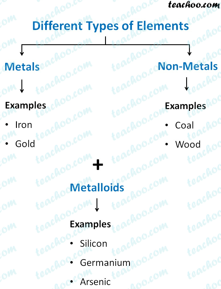 different-types-of-elements.jpg