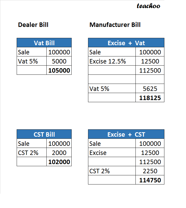 Difference Between Dealer and Manufacturer - Basics of Excise