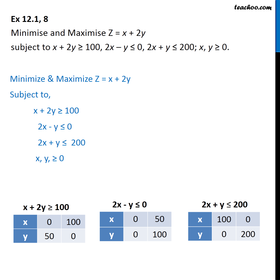 Ex 12.1, 8 - Minimise and Maximise Z = x + 2y - Linear equations given - Bounded
