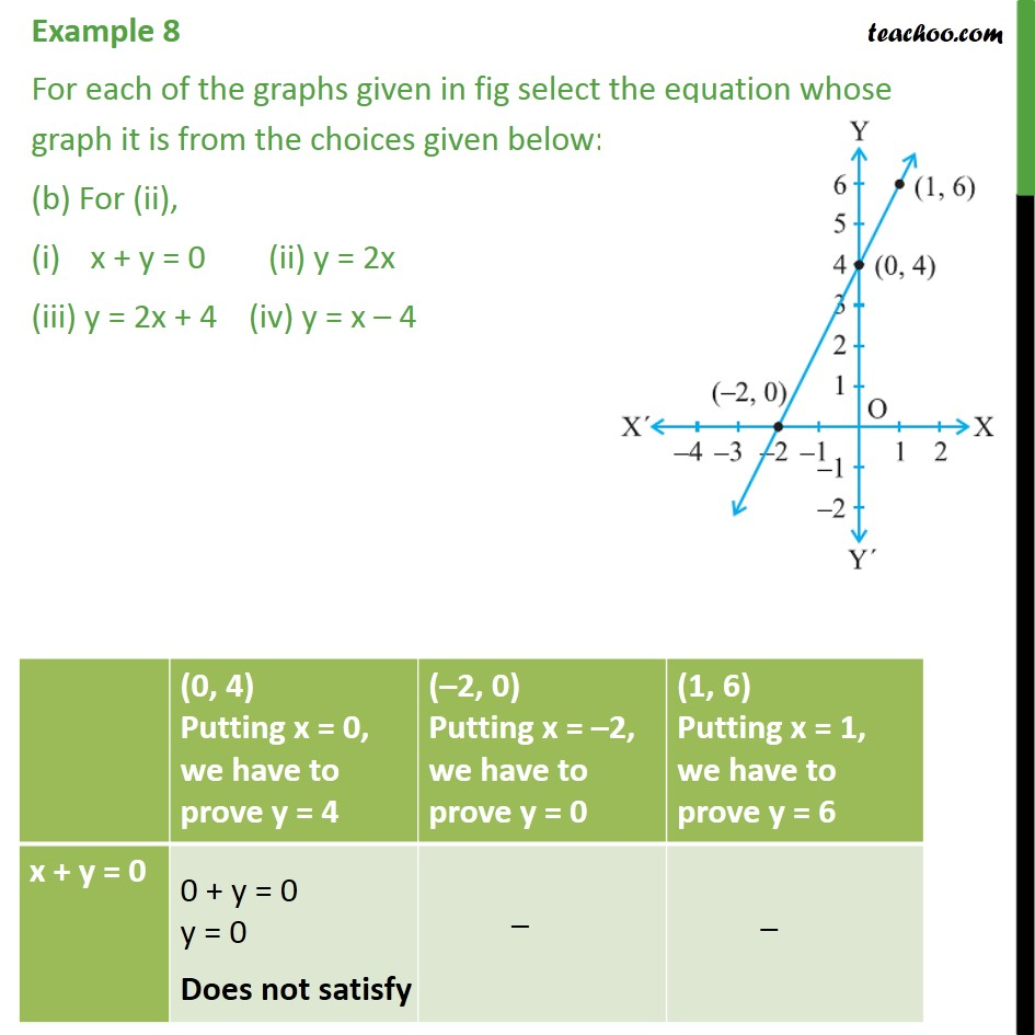 Example 8 - Chapter 4 Class 9 Linear Equations in Two Variables - Part 3