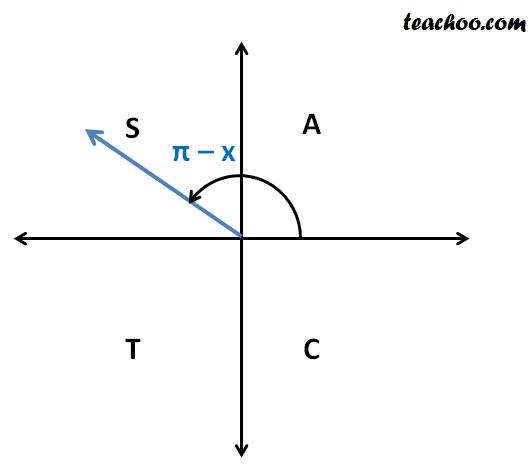 cos (pi minus x).jpg