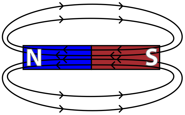 Magnetic Field Lines have Direction.png