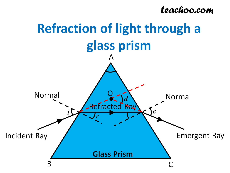 Refraction of light through a glass prism - Teachoo.jpg