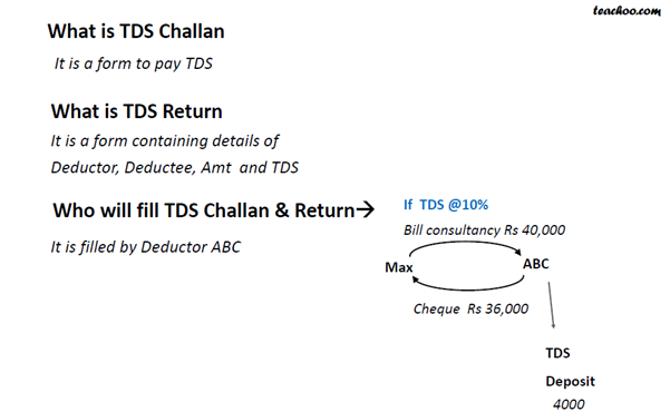 Challan and return.png