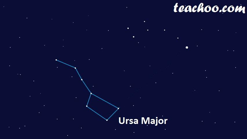 Finding Pole Star from Ursa Minor - Step 1 - Finding Ursa Major - Teachoo.jpg