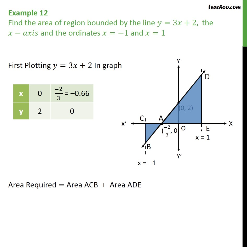 Example 12 - Find area bounded by y = 3x + 2, x = -1, 1 - Area bounded by curve and horizontal or vertical line
