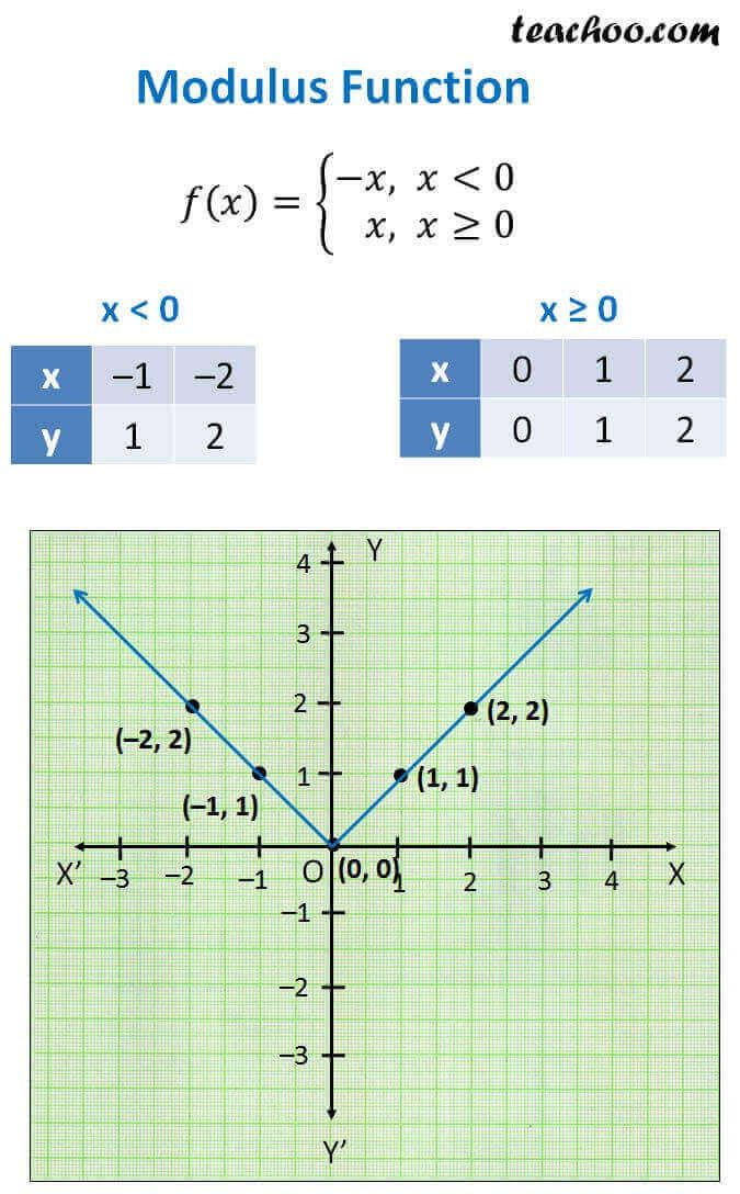 Modulus Function.jpg
