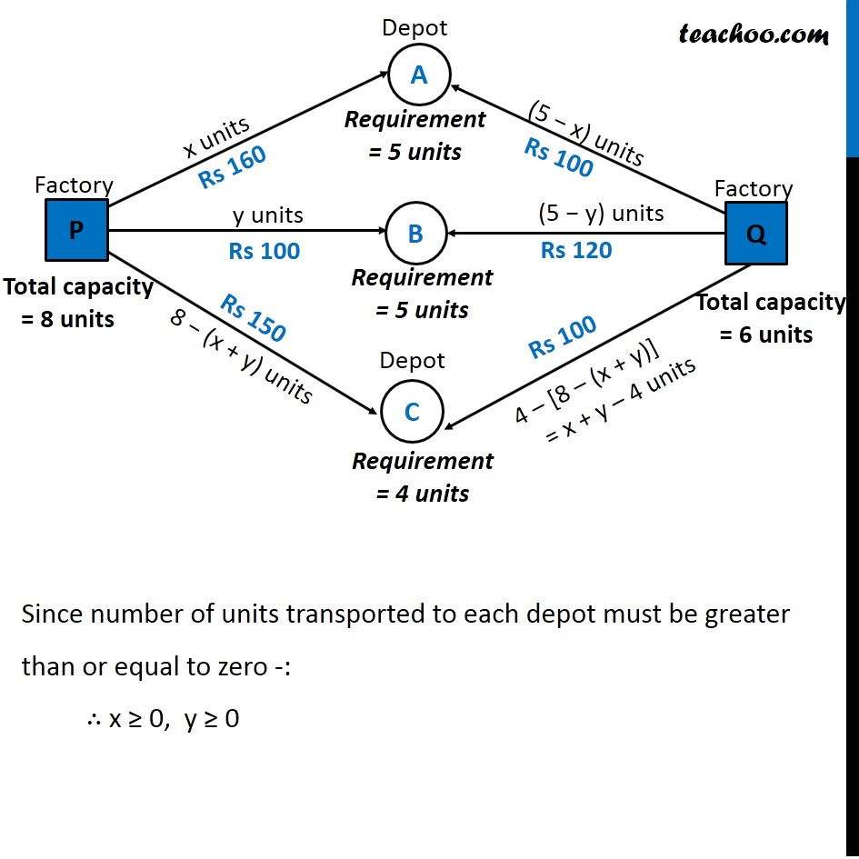 Example 11 - Chapter 12 Class 12 Linear Programming - Part 2