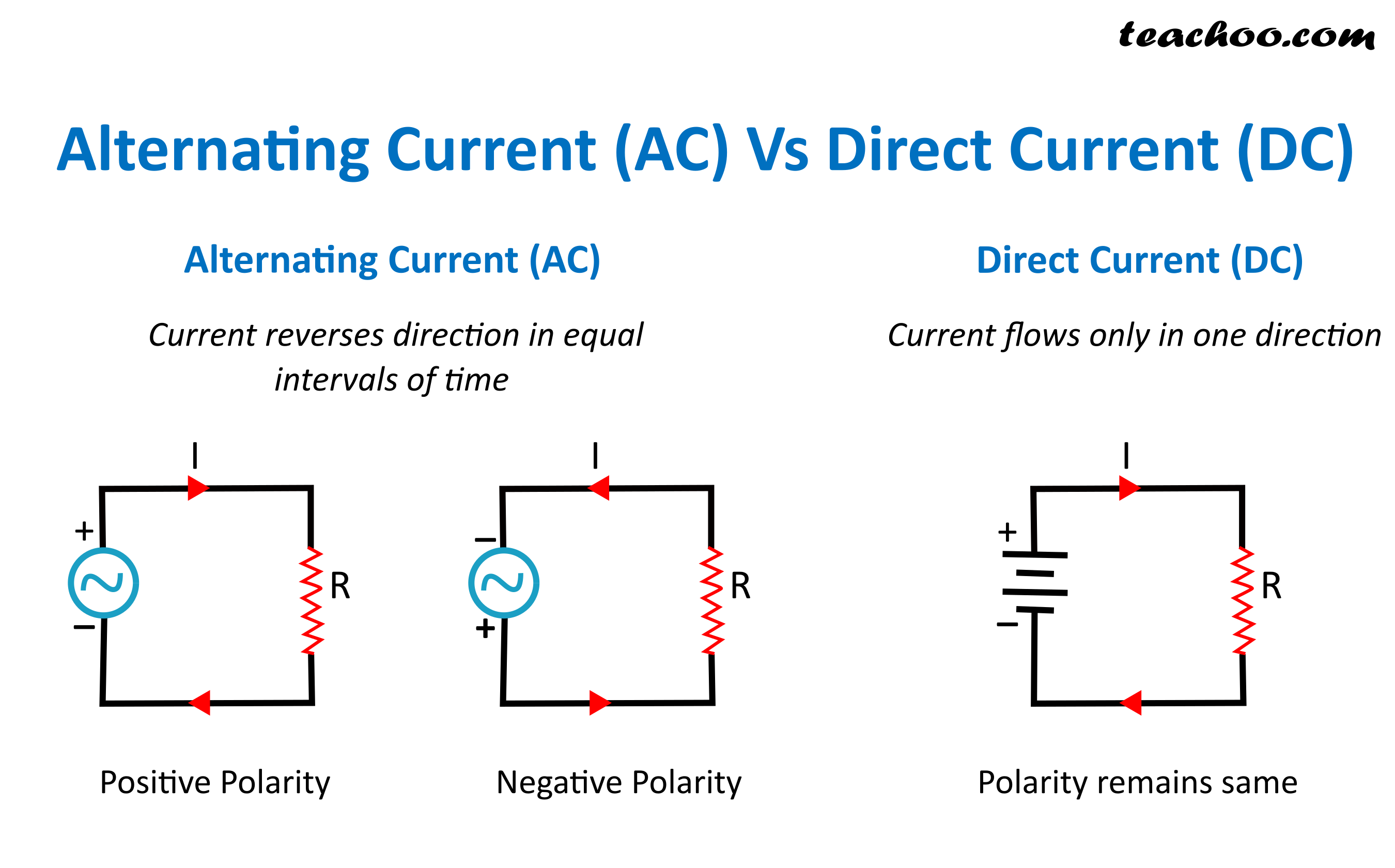 Alternating Current (AC) Vs Direct Current (DC).png