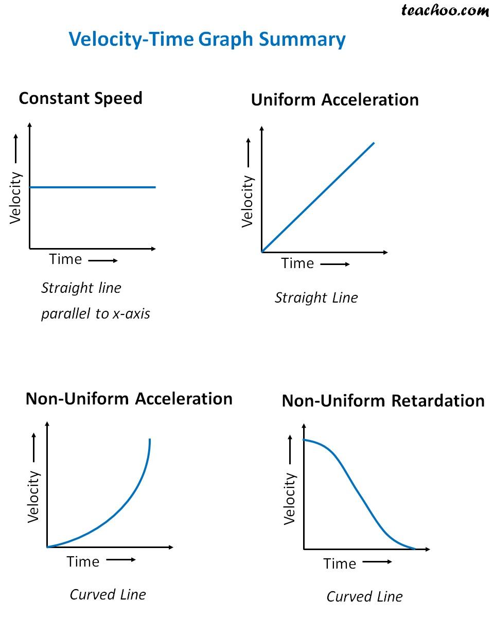 Velocity Time Graph Summary - teachoo.jpg