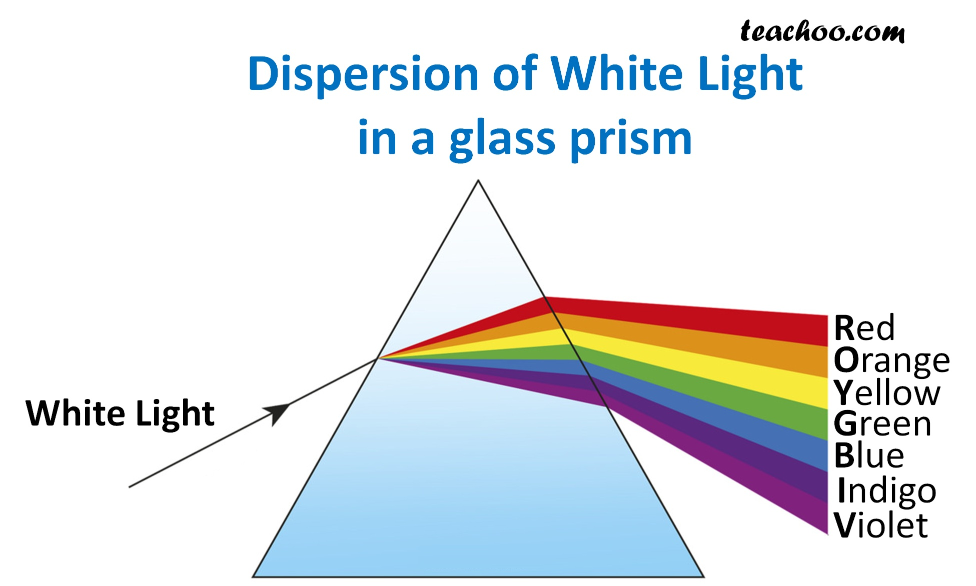 Dispersion of White Light in Glass Prism - Teachoo.jpg