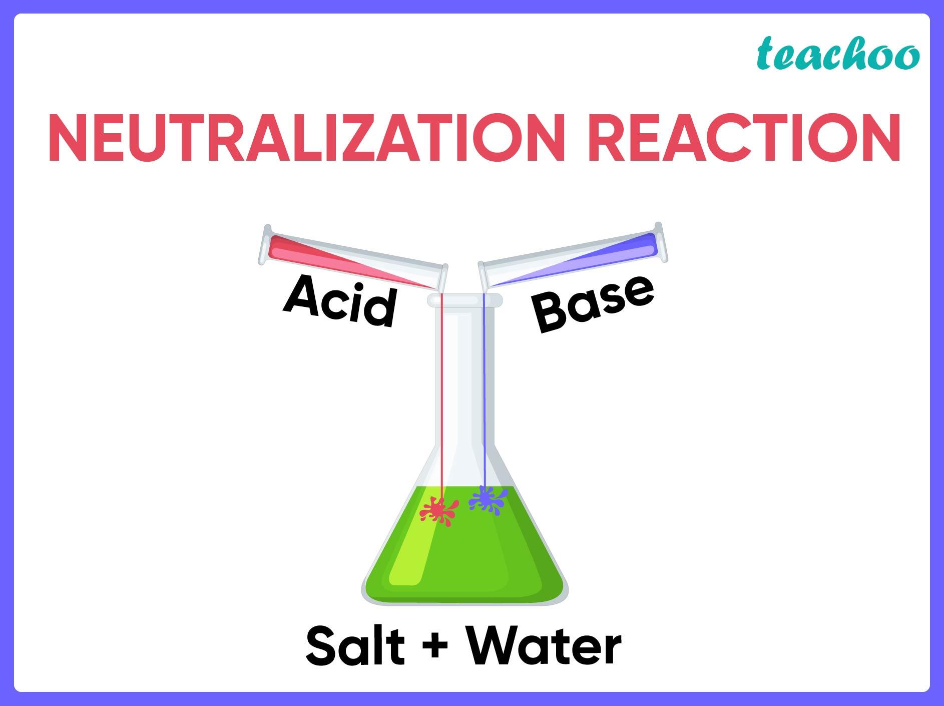 Neutralization reaction.jpg