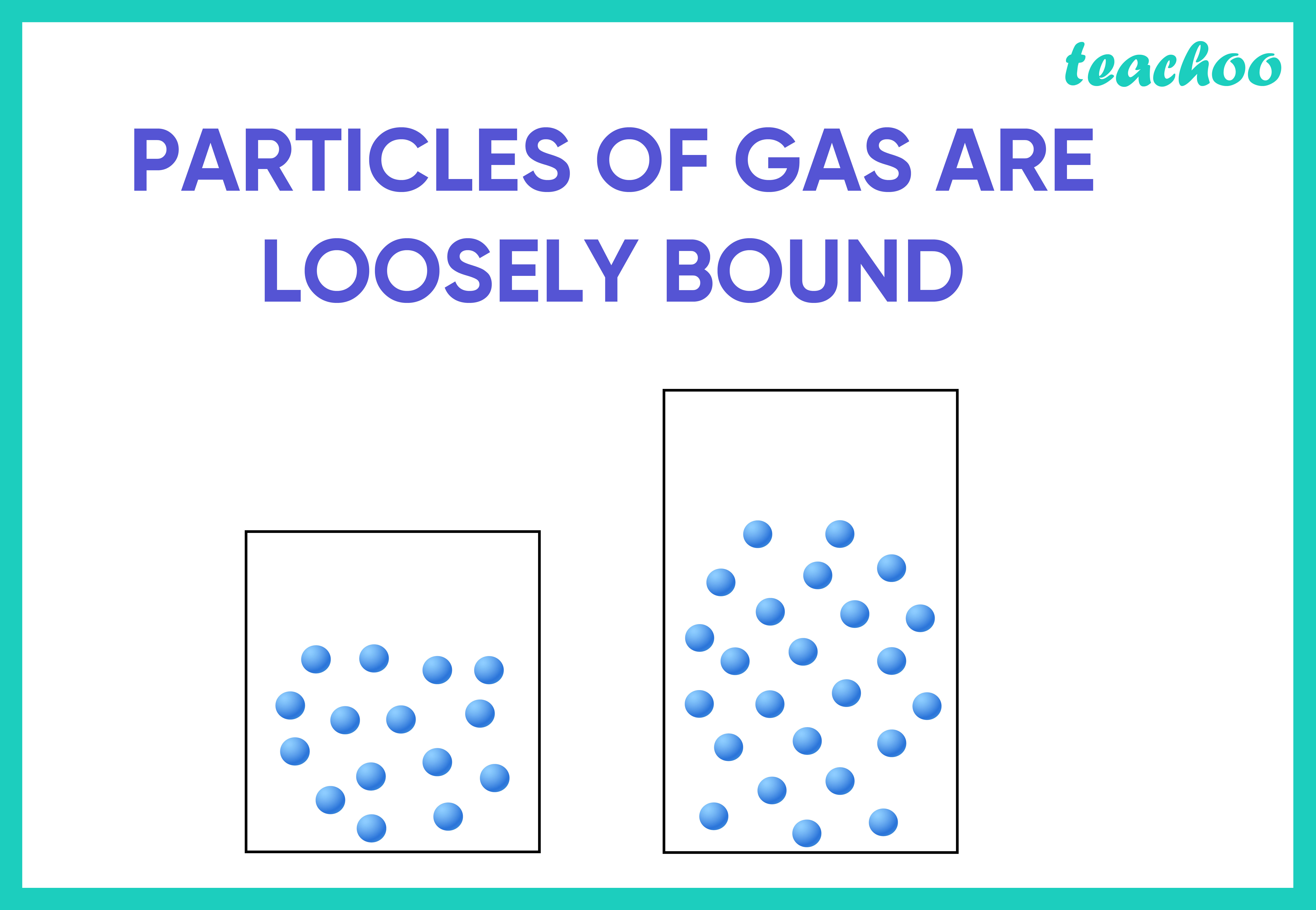 Particles of Gas are loosely bound-Teachoo-01.jpg