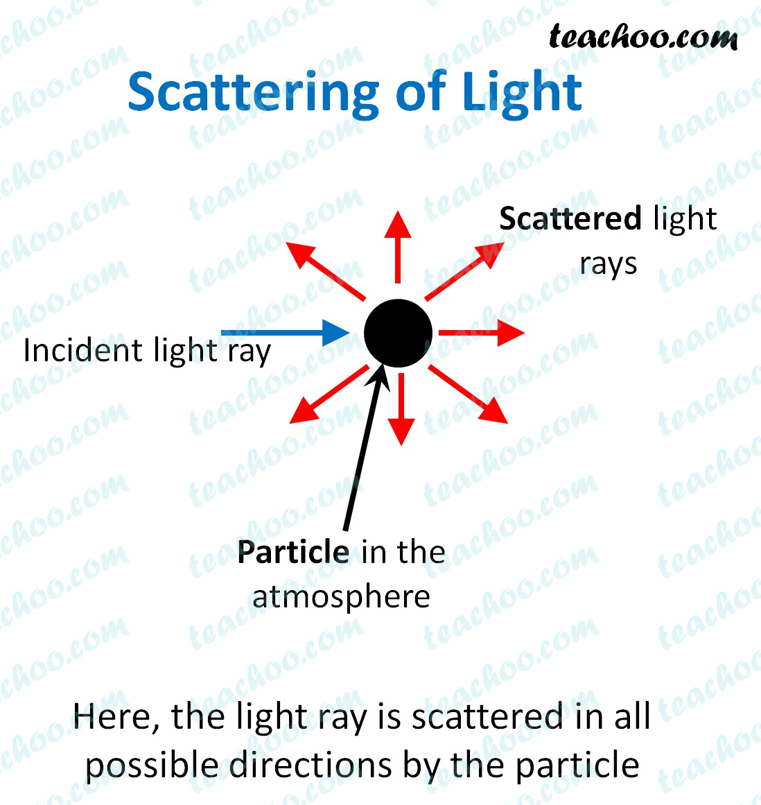 scattering-of-light-by-particle---teachoo.jpg