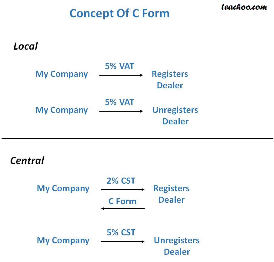 Concept of C form - Different CST Forms