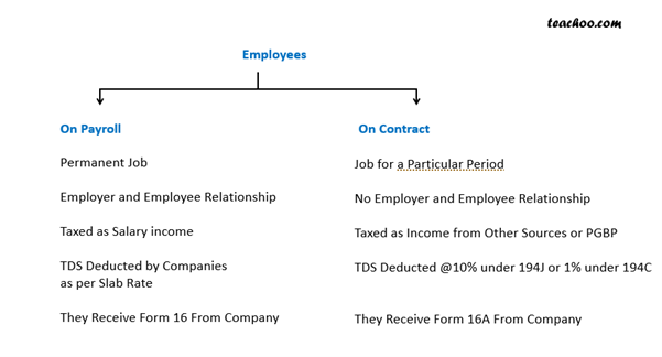 Employee on contract and Payroll.png