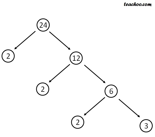 Factor Tree - Factor Tree