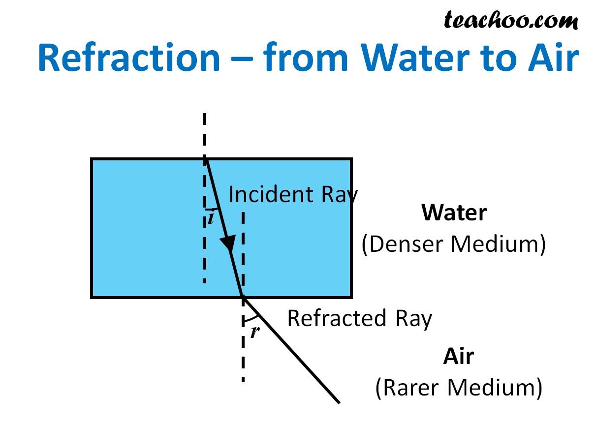 Refraction - from Water to Air - Teachoo.jpg