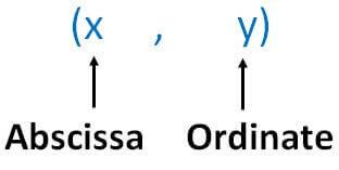 Abscissa ordinate.jpg