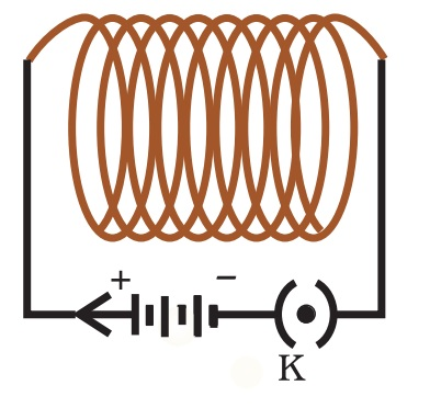Magnetic field due to a Current in a Solenoid - Class 10 Physics