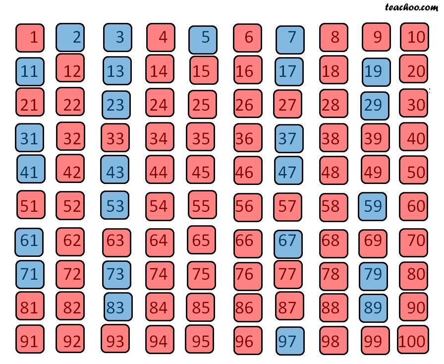 Prime Numbers from 1 to 100 - Prime numbers from 1 to 100