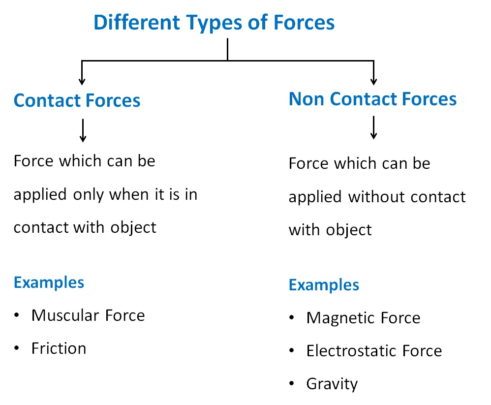 Different Types of Forces.jpg