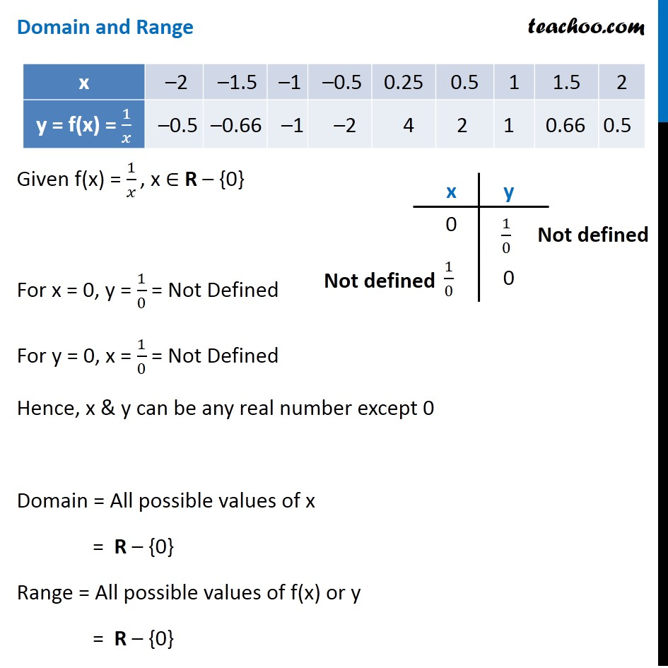 Example 15 - Chapter 2 Class 11 Relations and Functions - Part 4