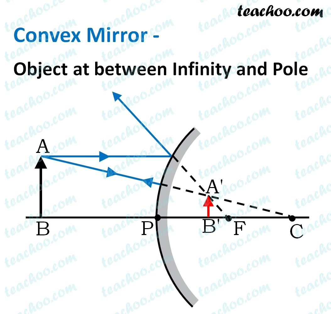 convex-mirror---object-at-between-infinity-and-pole---teachoo.jpg