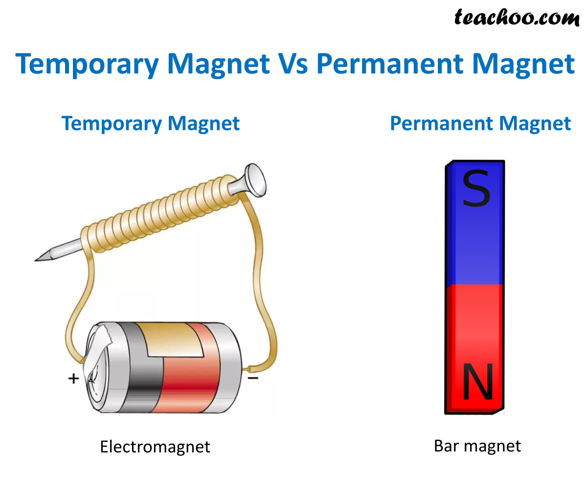 Temporary Magnet Vs Permanent Magnet.png