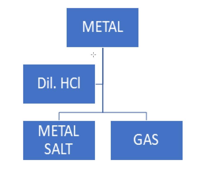 Q3 - This is the reaction of Metal with Acid - Teachoo.jpg