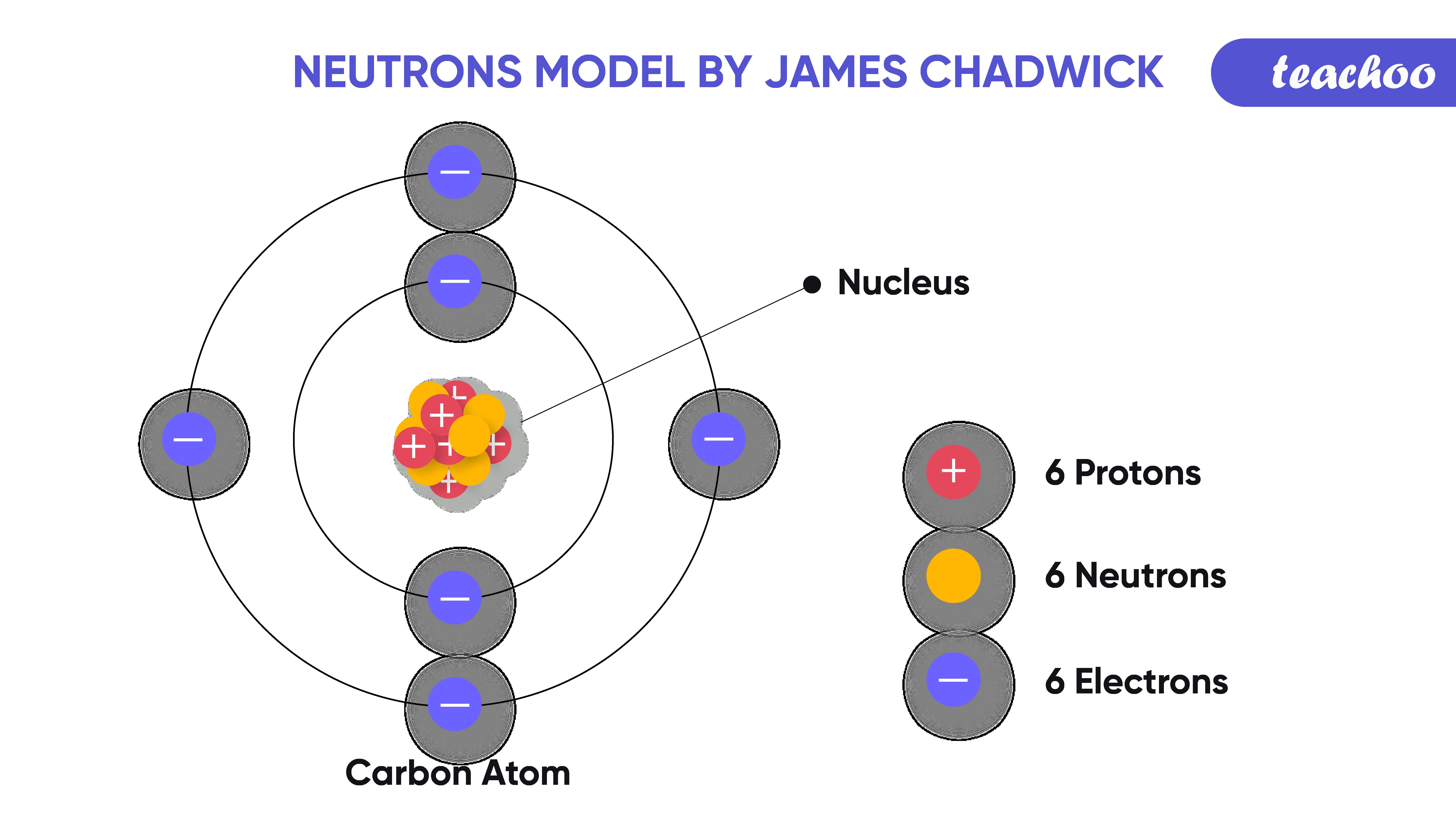 12. neutrons model of james chadwick-Teachoo-01.png