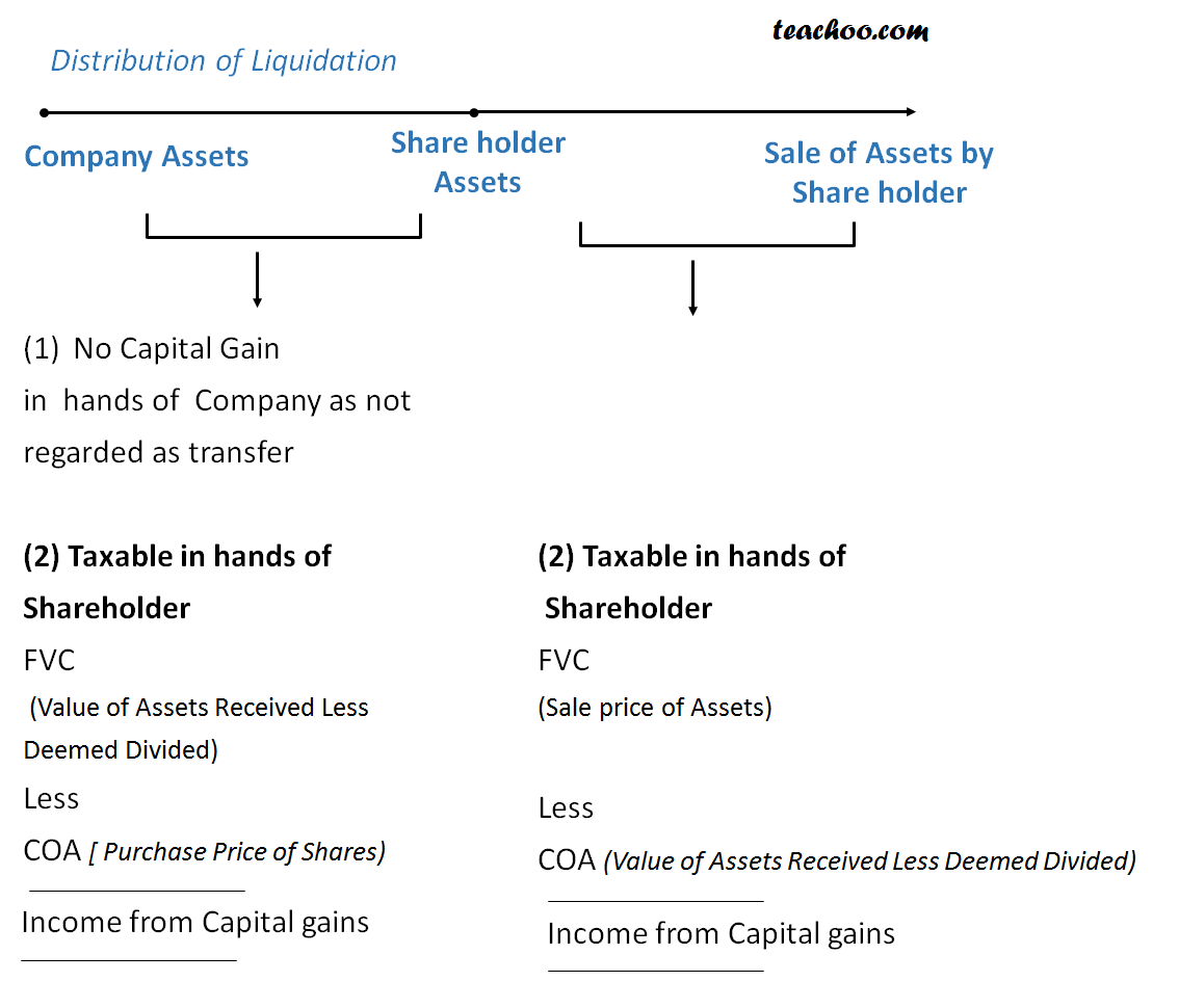 Distribution of assets by a company on liquidation  - Special Cases