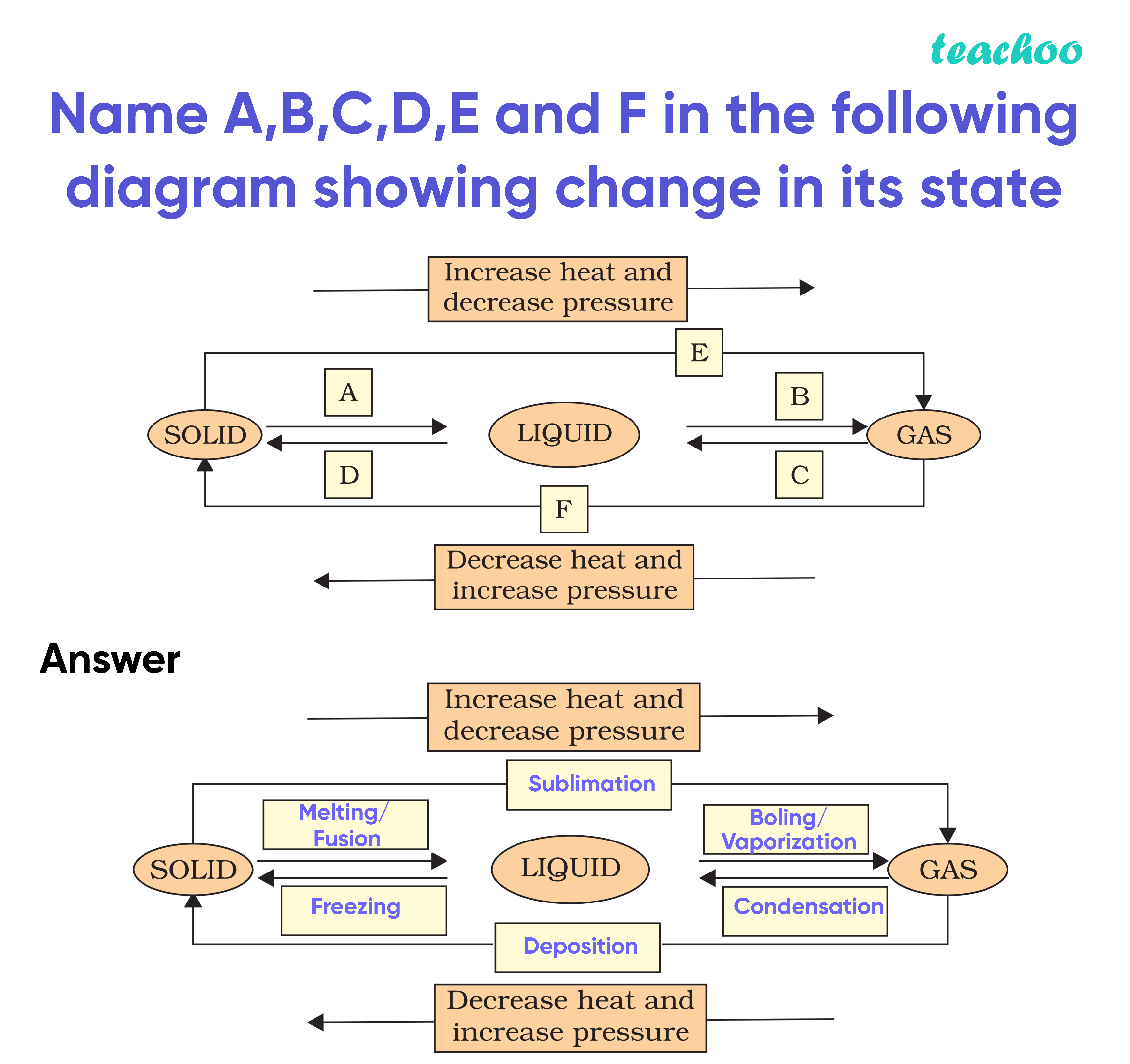 Name A,B,C,D,E and F in the following diagram showing change in its state-Teachoo.jpg