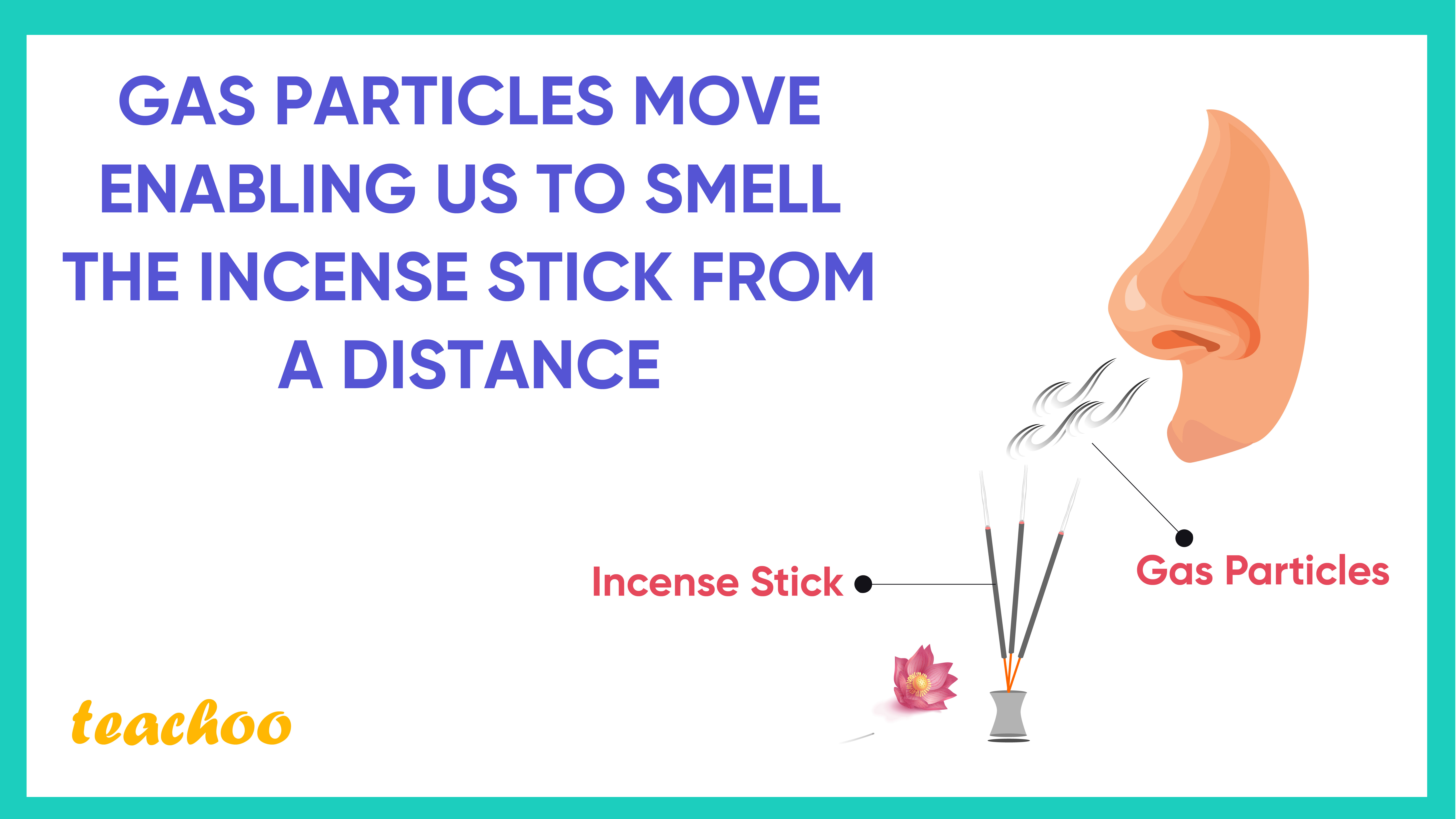 Gas particles move enabling us to smell-Teachoo-01.jpg