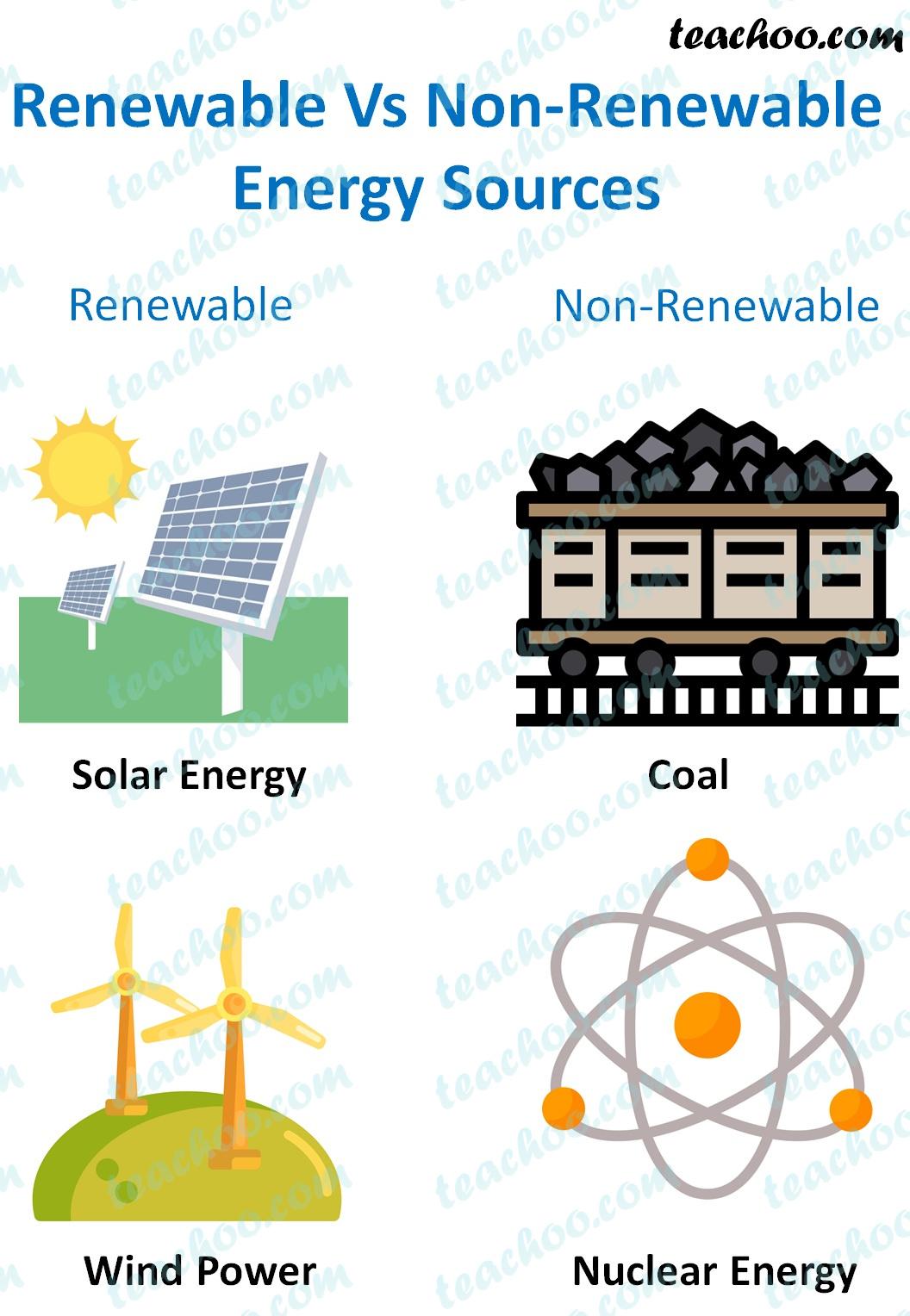 renewable-vs-non-renewable-energy-sources---teachoo.jpg