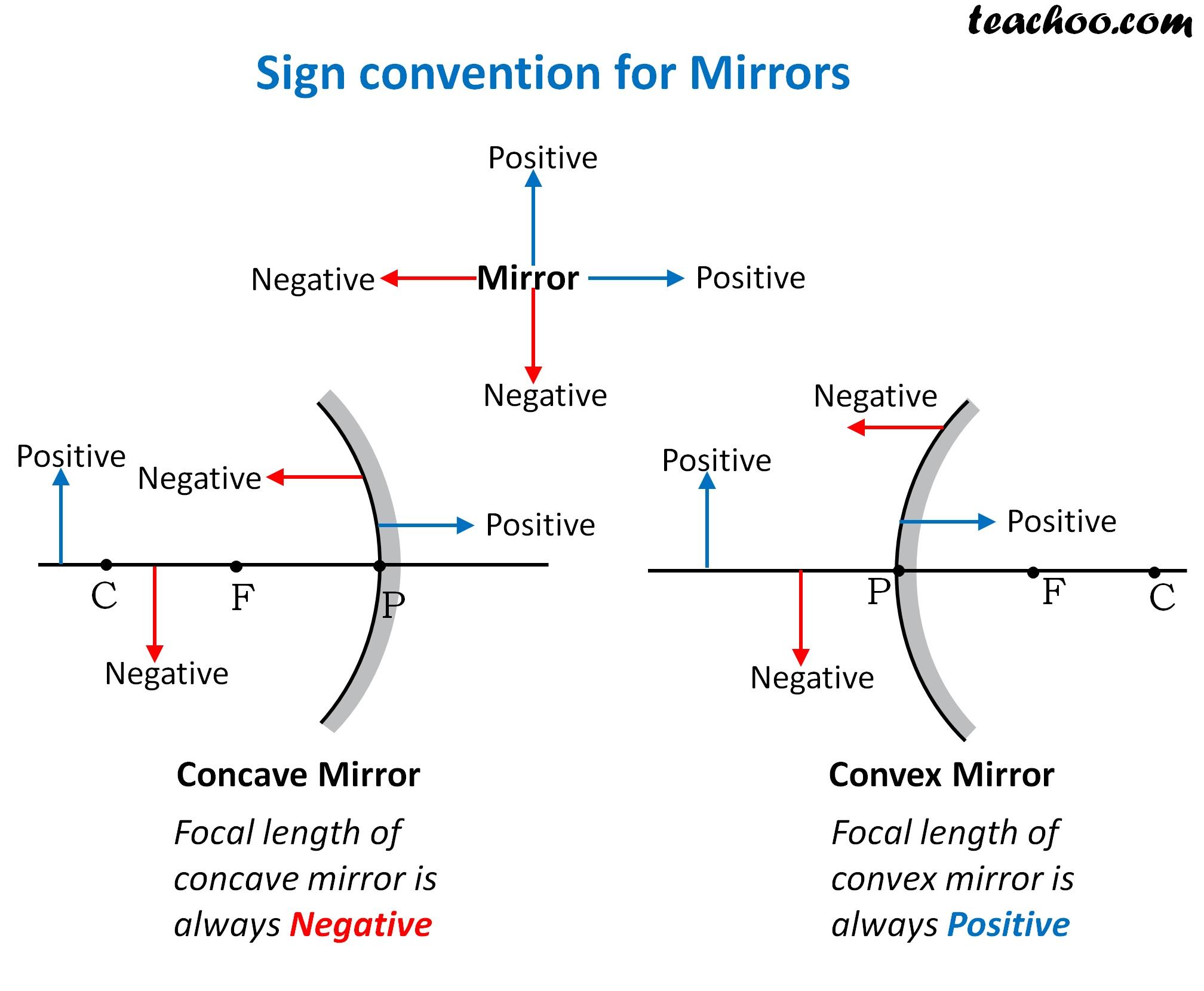 Sign convention for Mirrors - Teachoo.jpg